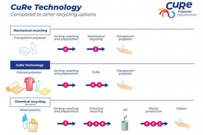 CuRe Technology 1